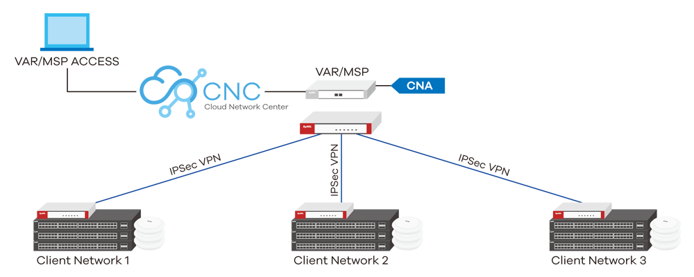 Manage Multiple Networks From A Central CNA