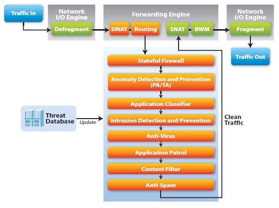 USG clean-traffic architecture